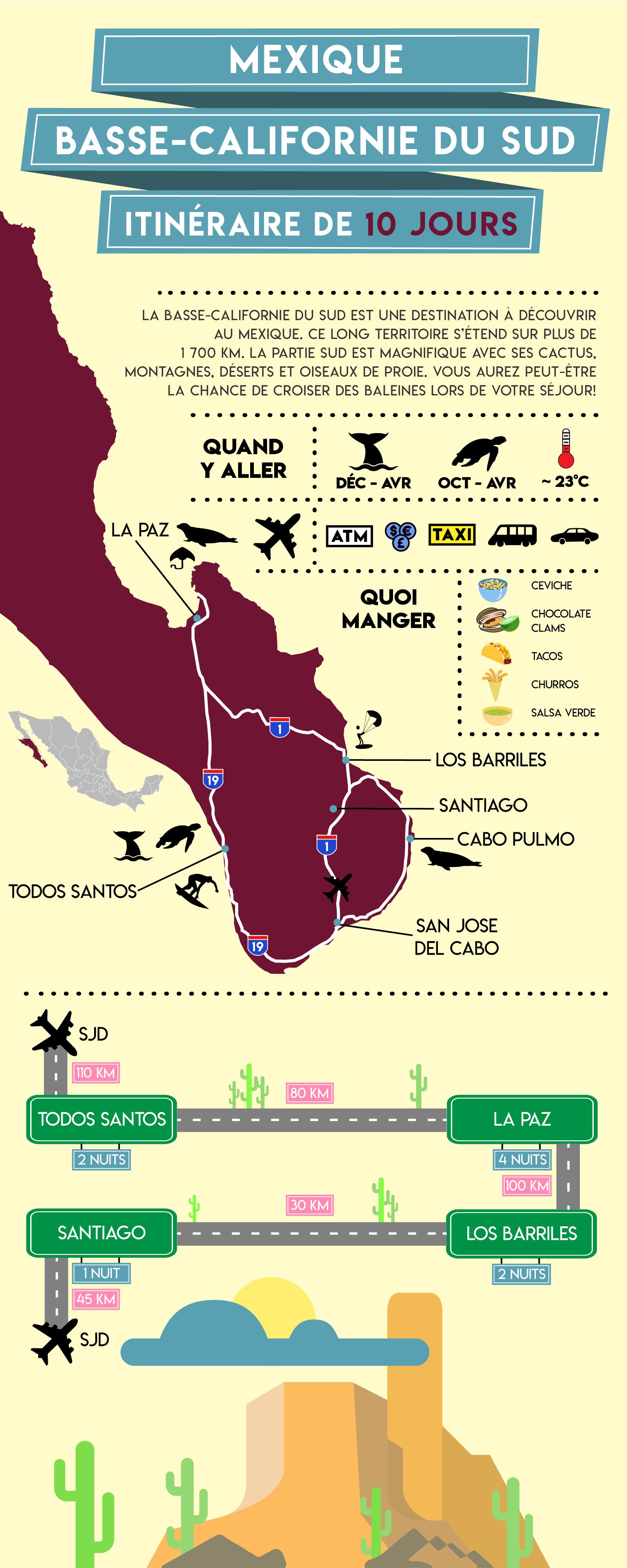 Basse-californie-mexique-itinéraire-10-jours